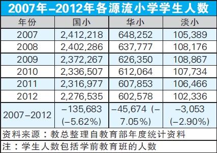马来西亚第二家园 马来西亚华裔出生人数递减,华小学生也减少